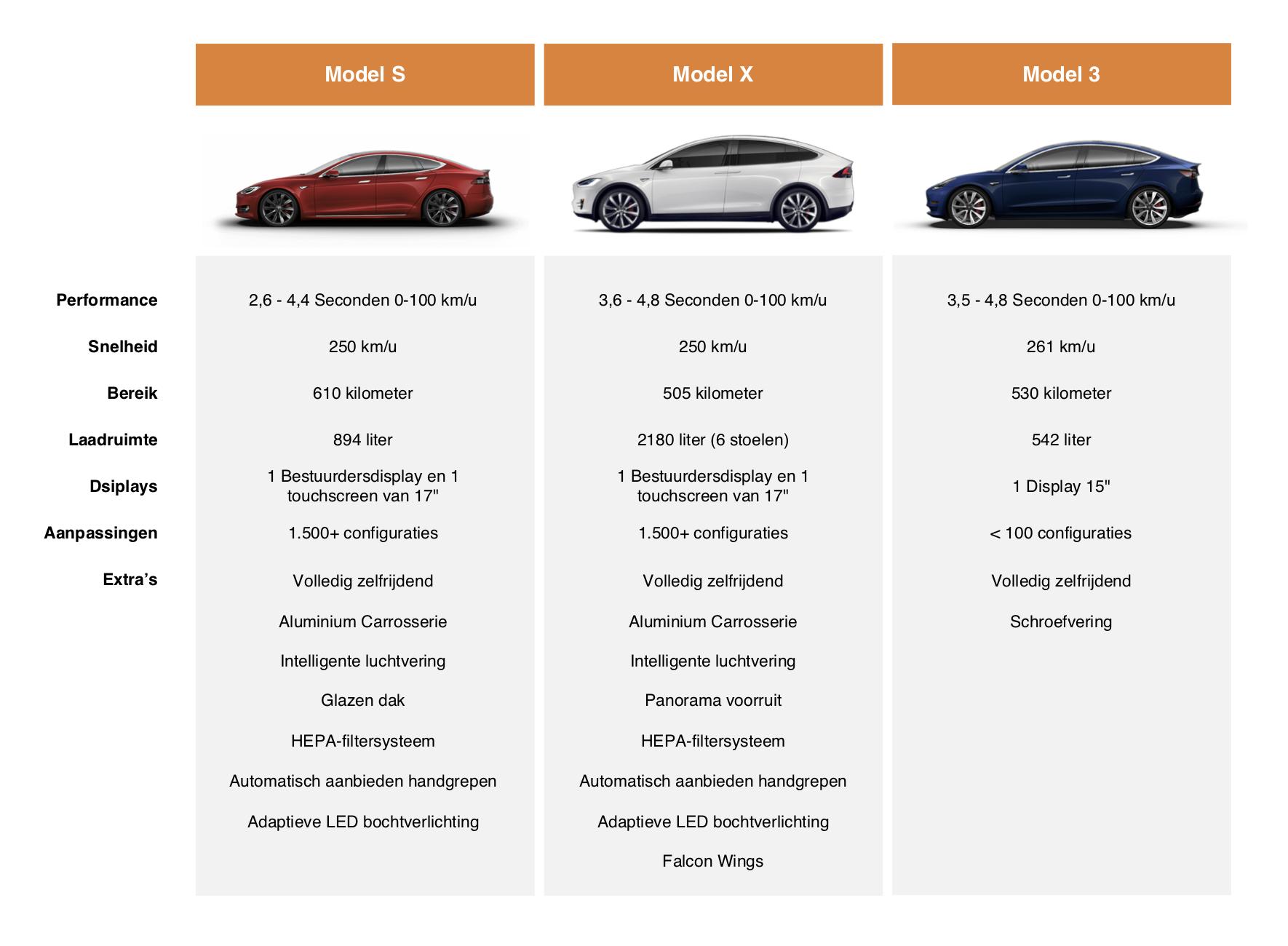 Tesla model battlesheet